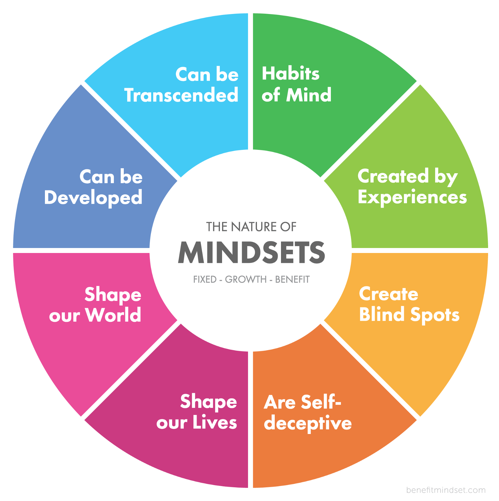 nigel holmes diagram mindset basic wiring for car stereo of mindsets great installation the nature benefit medium rh com by