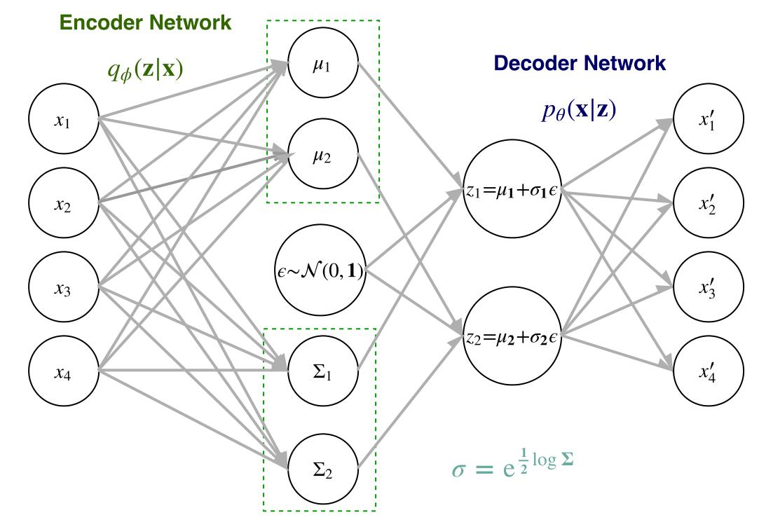 Toward pragmatic generative modeling of particle physics