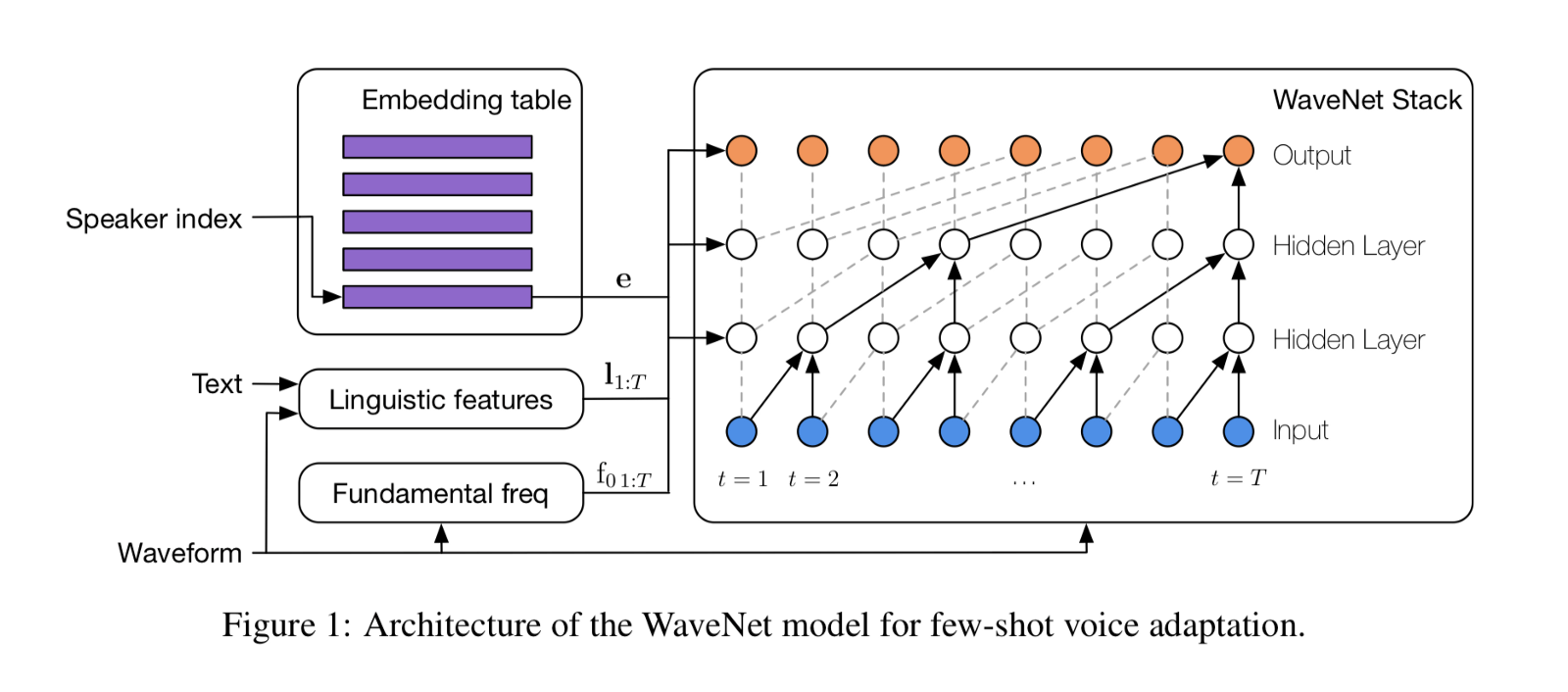 ICLR 2019: Overcoming limited data