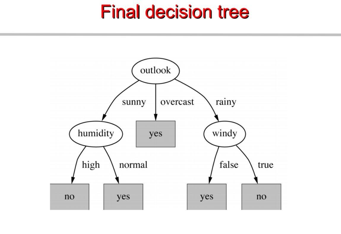 Chapter 4 Decision Trees Algorithms Deep Math Machine