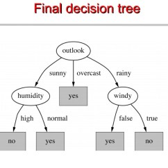 How To Make A Tree Diagram D16z6 Distributor Wiring Chapter 4 Decision Trees Algorithms Deep Math Machine Learning Ai Classification With Using The Cart Algorithm