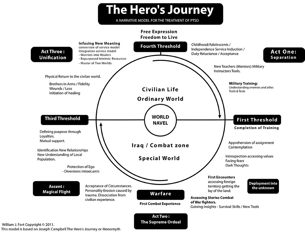The Hero's Journey: A Narrative Model For the Treatment of