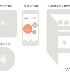 smart fuse box home [ 1600 x 1089 Pixel ]