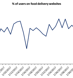 3 2 fewer users used the delivery sites on super bowl weekend than on previous weekends  [ 1600 x 948 Pixel ]
