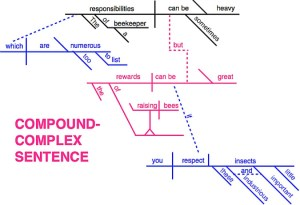 Introductory Sentence Diagramming For Dummies – The