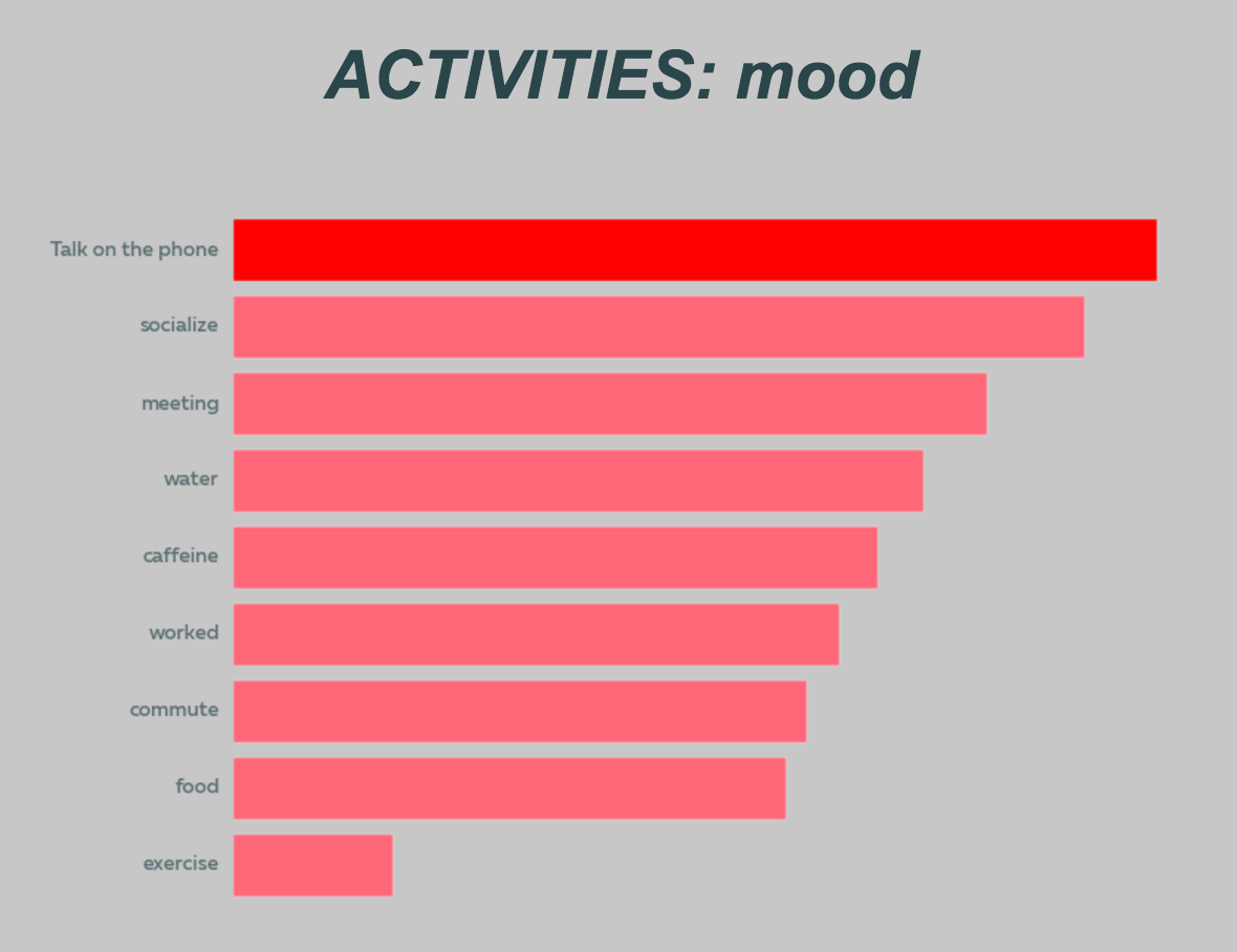 How To Be Happy Experiments In Tracking Mood And Energy