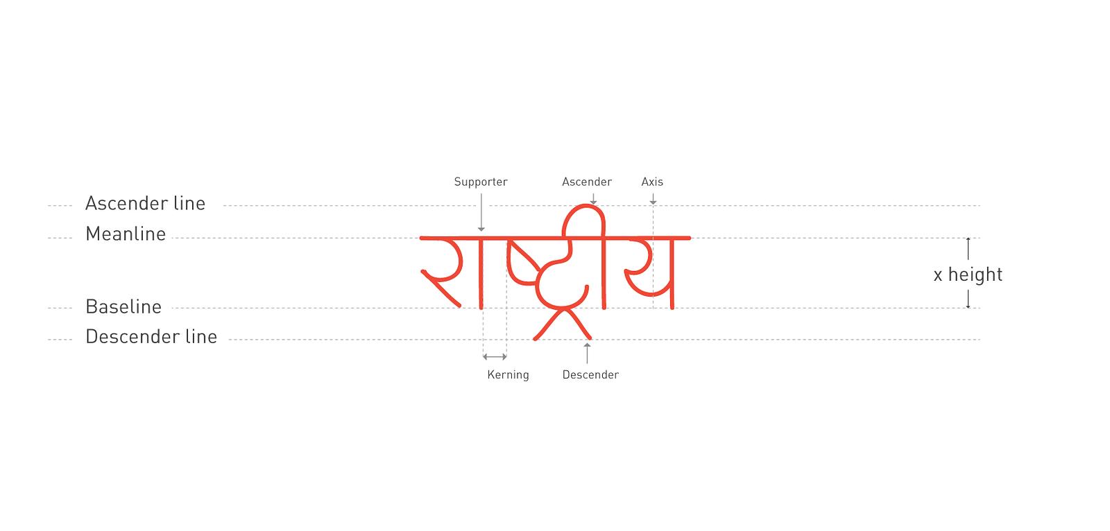 Illustrate Devanagari Script With Following Simple Steps