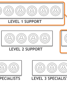 Level support agents typically handle fewer cases than their counterparts but these tend to be more complex with  longer average effort on the also itsm devops and why three tier should replaced rh medium