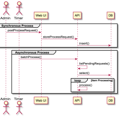 Sequence Diagram Tool Open Source S10 Brake Light Switch Wiring Markdown Code Blocks And Beyond Lightweight Diagramming