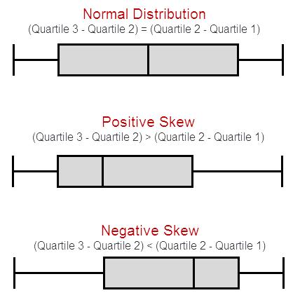Understanding and interpreting box plots