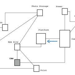 Component Relationship Diagram Simple Home Electrical Wiring Is My A Map  Swardley Medium