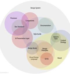 anatomy of a design system [ 984 x 964 Pixel ]