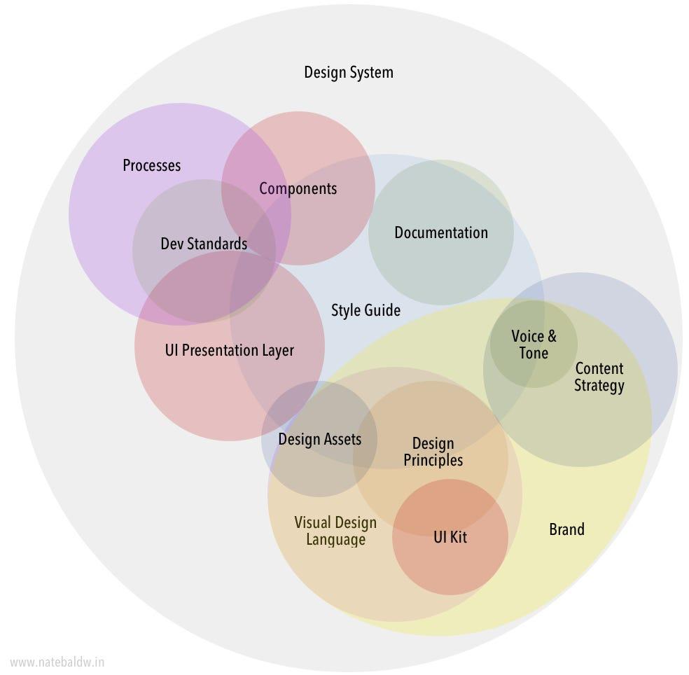 medium resolution of anatomy of a design system