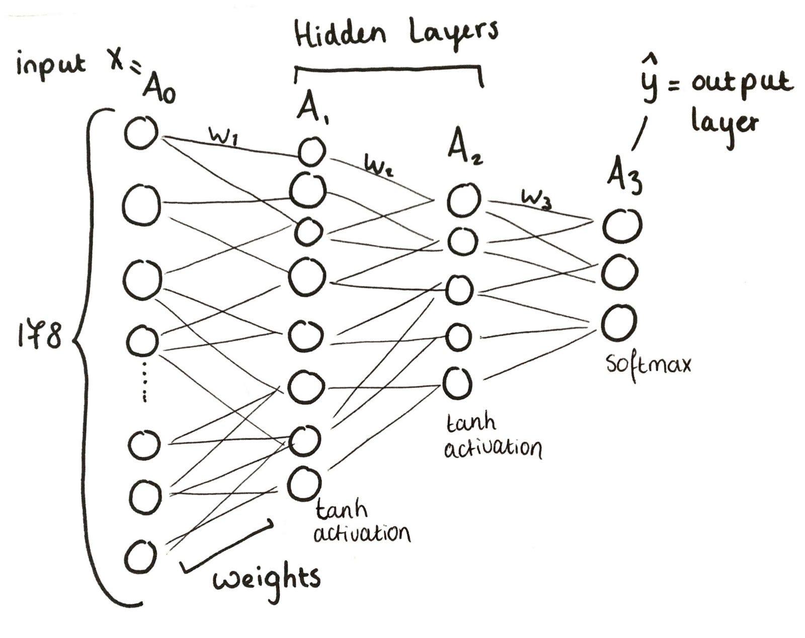 Neural Network From Scratch Becoming Human Artificial