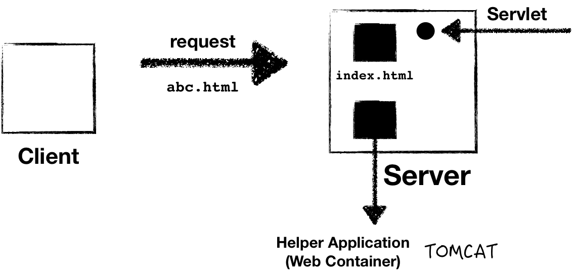 Introduction to Servlets – Jeongwhan Choi