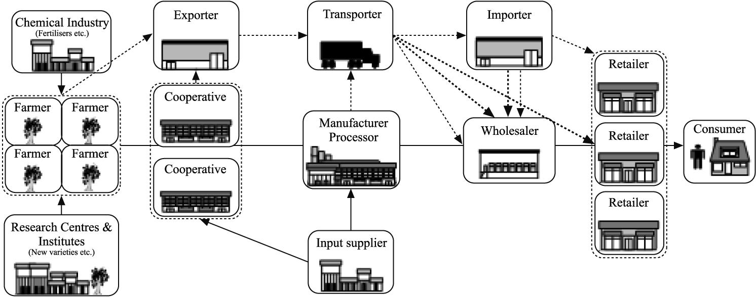 Freight Farms – Edward Suh