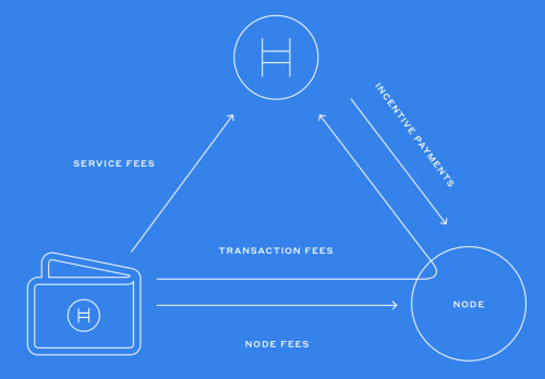 small resolution of image credit hedera hashgraph
