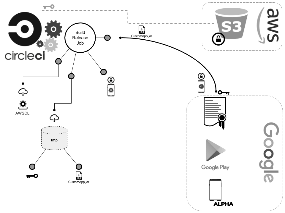 Android Continuous Delivery