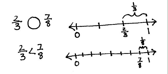 Comparison of Fractions — Beyond Common Denominators