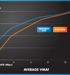 average vmaf comparison of h 264 vs  [ 1402 x 1080 Pixel ]