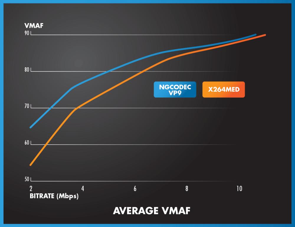 medium resolution of average vmaf comparison of h 264 vs
