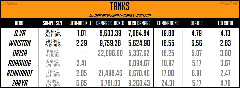 Weekly Overwatch League Stat Breakdown Ranking The Top D