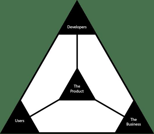 The Product Management Triangle – Daniel Schmidt