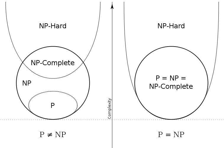 Best of 2014: The Astounding Link Between the P≠NP Problem