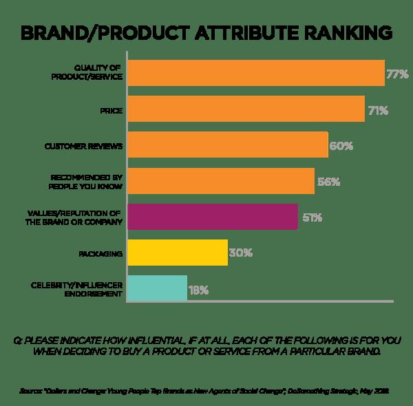 Young Adult Views Toward Brands