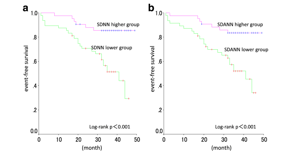 medium resolution of example of use of the sdnn feature in the medical literature event free survival of hemodialysis patients with higher and lower heart rate variability