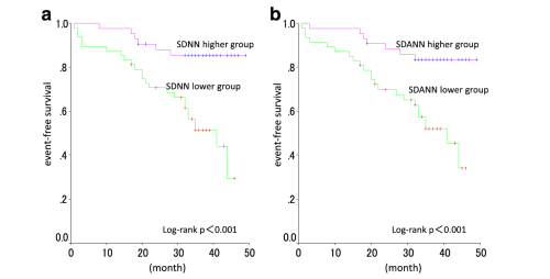 small resolution of example of use of the sdnn feature in the medical literature event free survival of hemodialysis patients with higher and lower heart rate variability