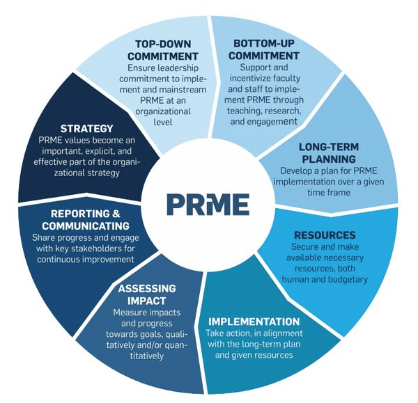 Strategic Challenges for UN Global Compact and for PRME