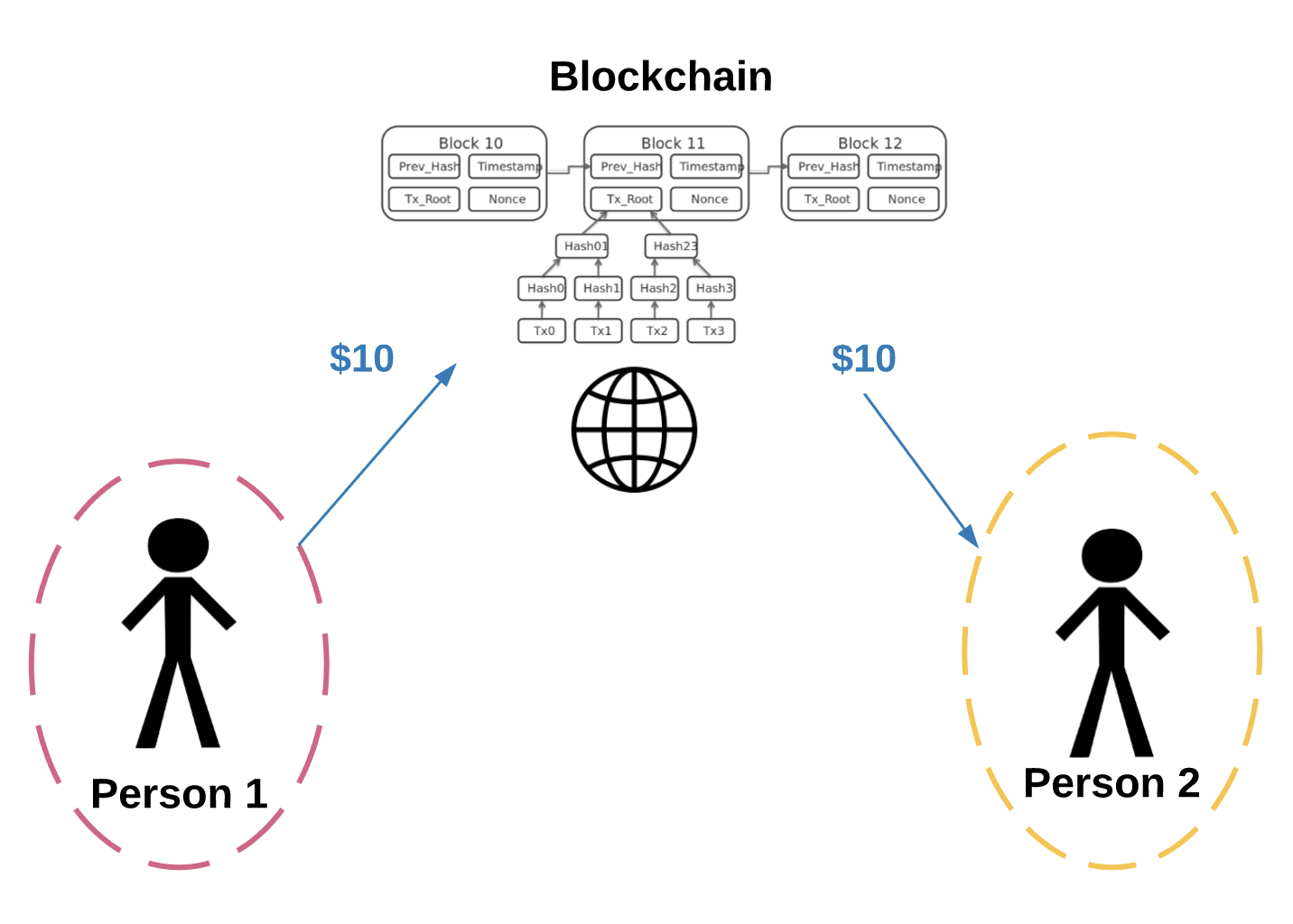"""ELI5: What do we mean by """"blockchains are trustless""""?"""