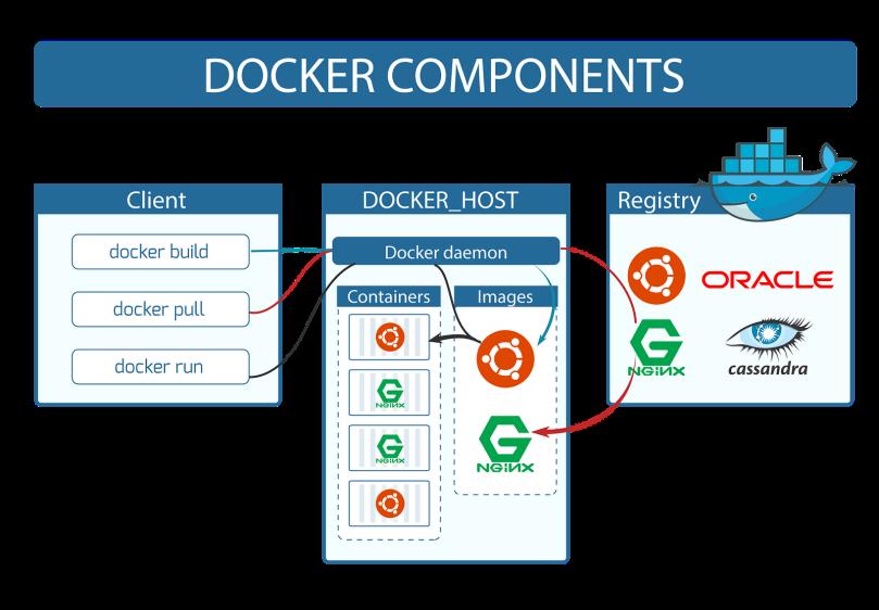 Image result for Docker Components