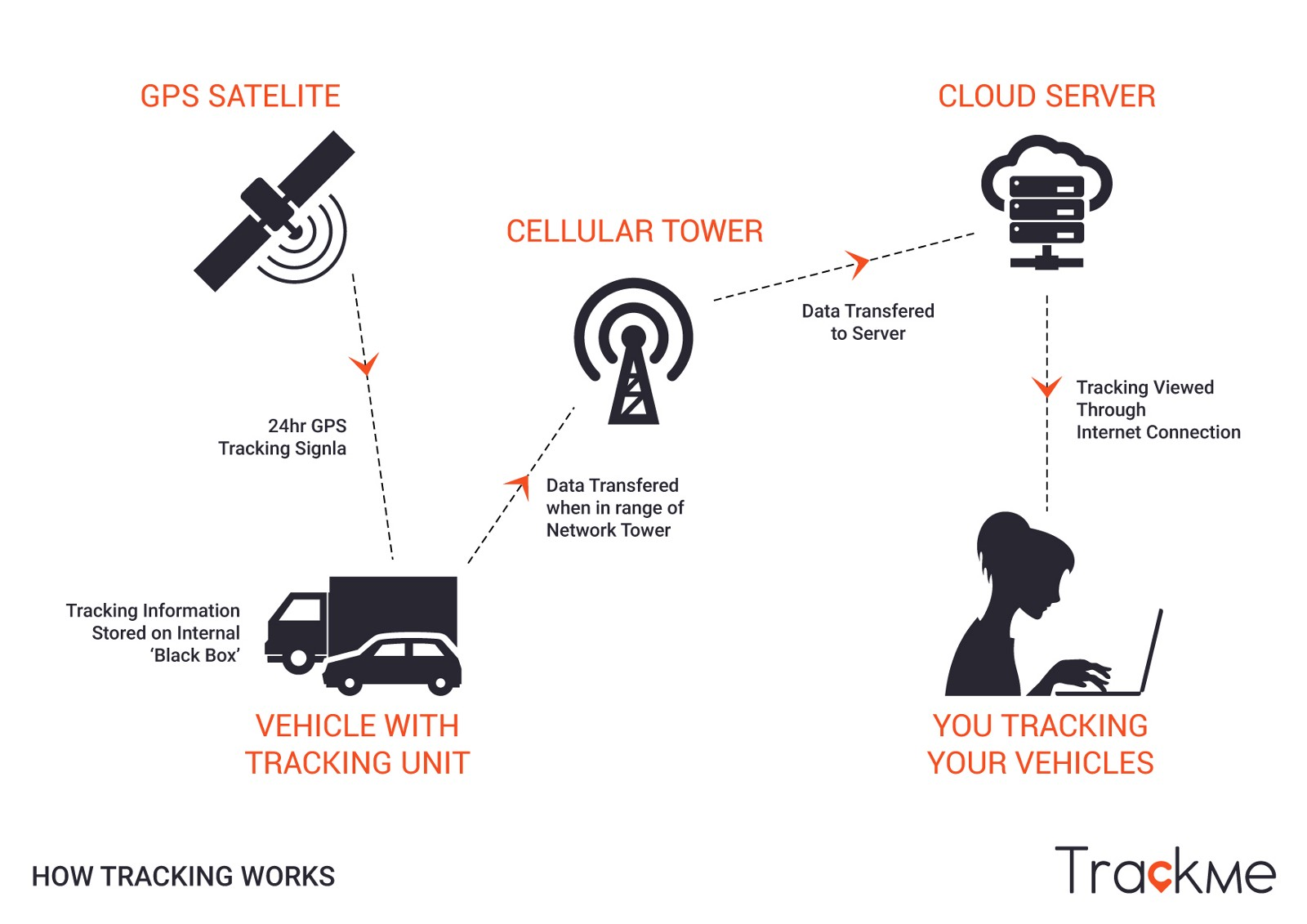 TrackMe — Free GPS Vehicle, Children & Pet Tracking System