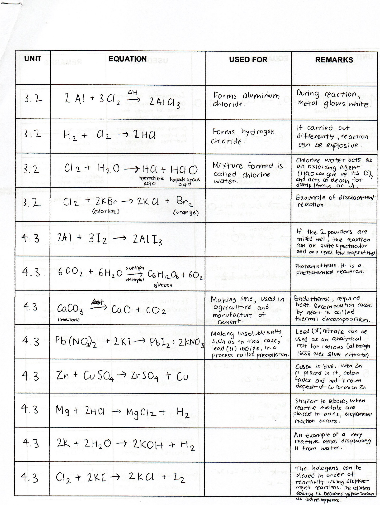 Best Chemistry Worksheets For Igcse Cambridge