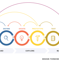 for more info about design thinking check out ideo nielsen norman group and a long etc  [ 1600 x 994 Pixel ]
