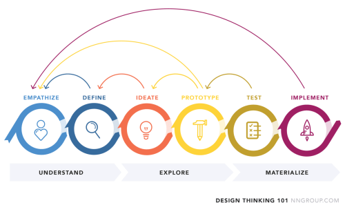 small resolution of for more info about design thinking check out ideo nielsen norman group and a long etc