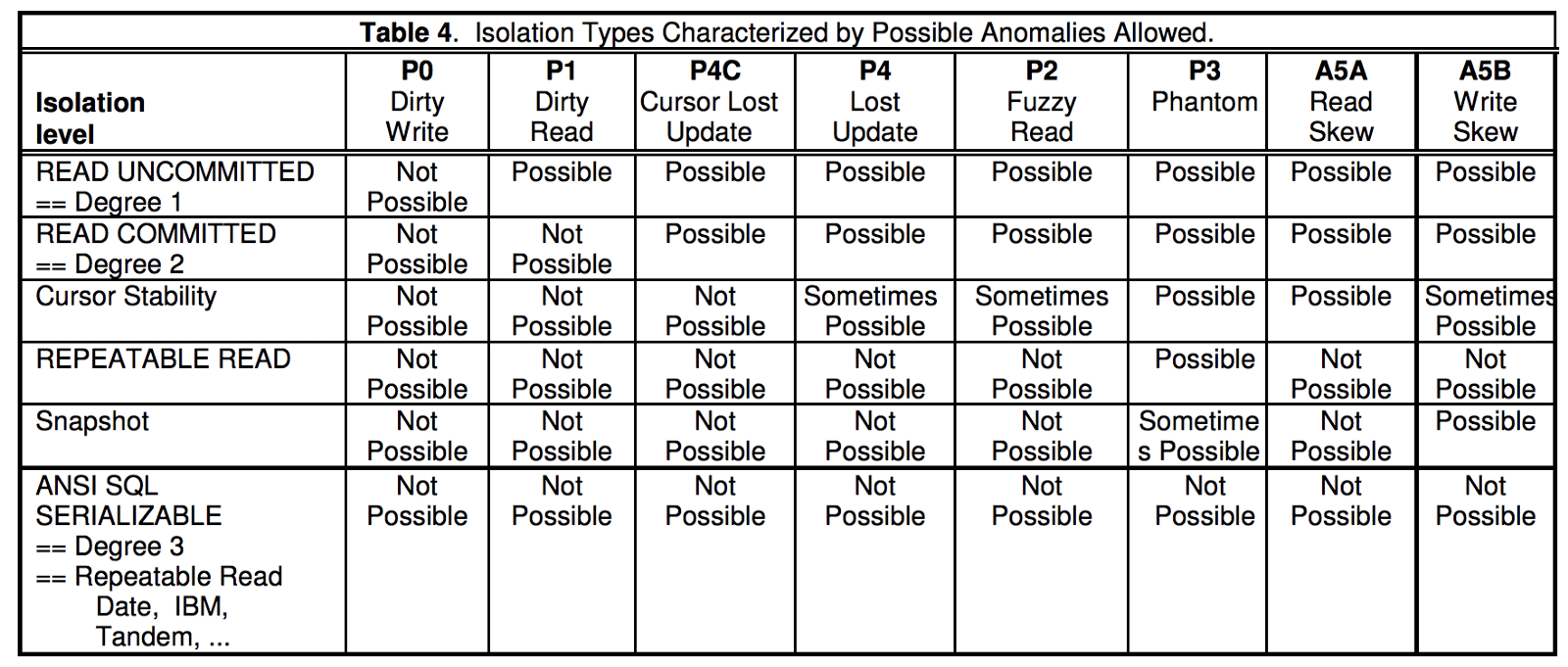 Repeatable Read Is Not Repeatable