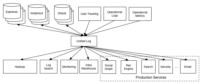 Getting Data to Data Lake from Microservices — Part 2: The