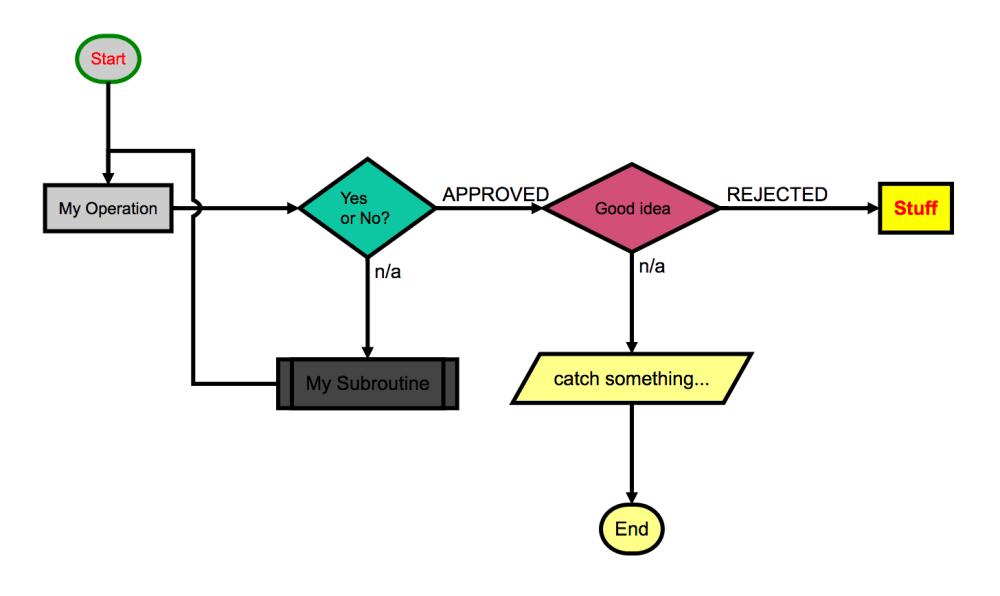 medium resolution of process flow diagram js electrical wiring diagram process flow diagram samples process flow diagram js