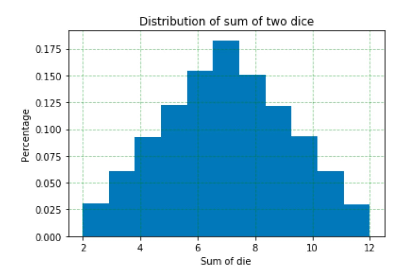 Simulating Probability Events In Python Elliott Saslow