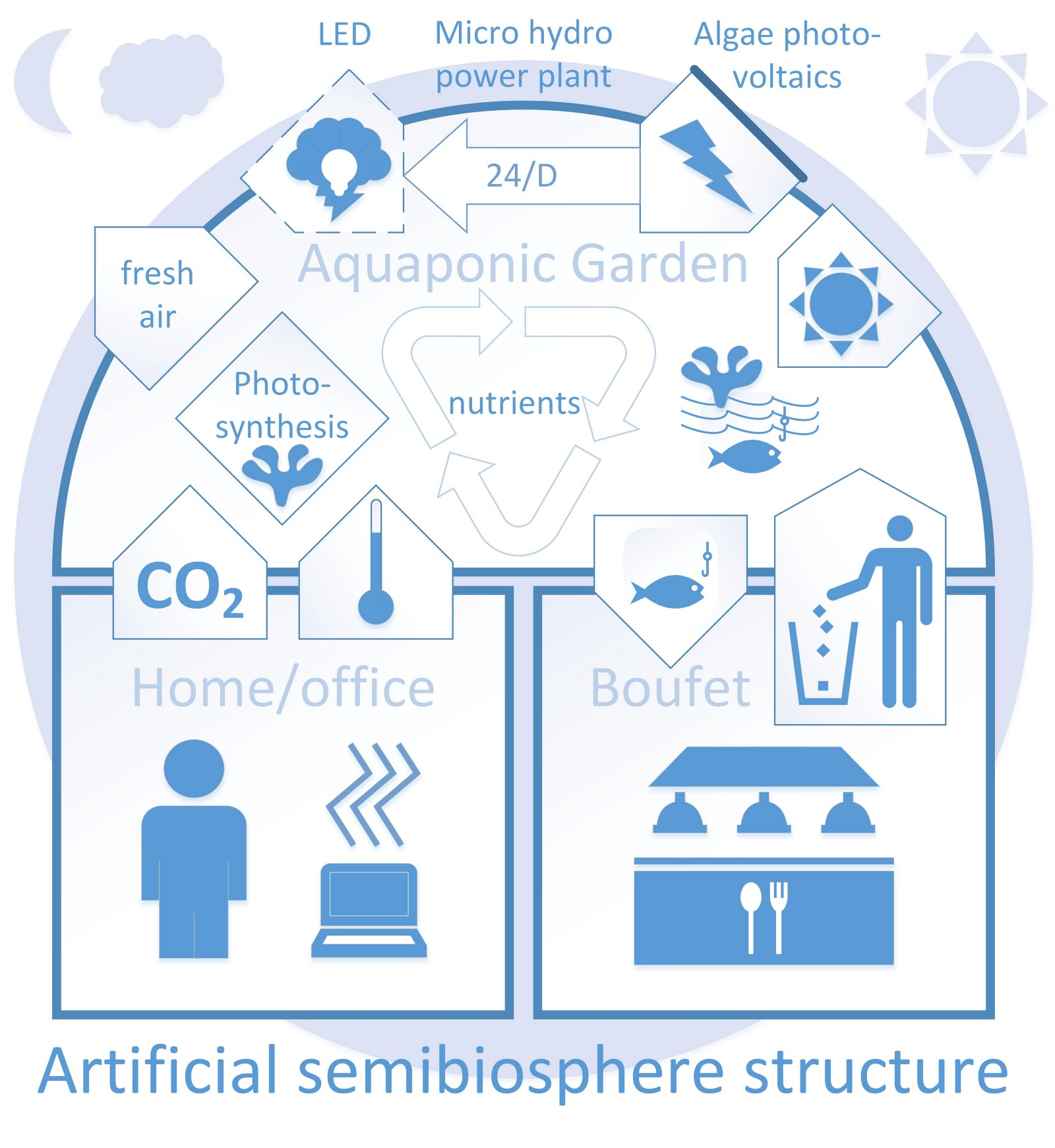 hight resolution of diagram of aquaponic