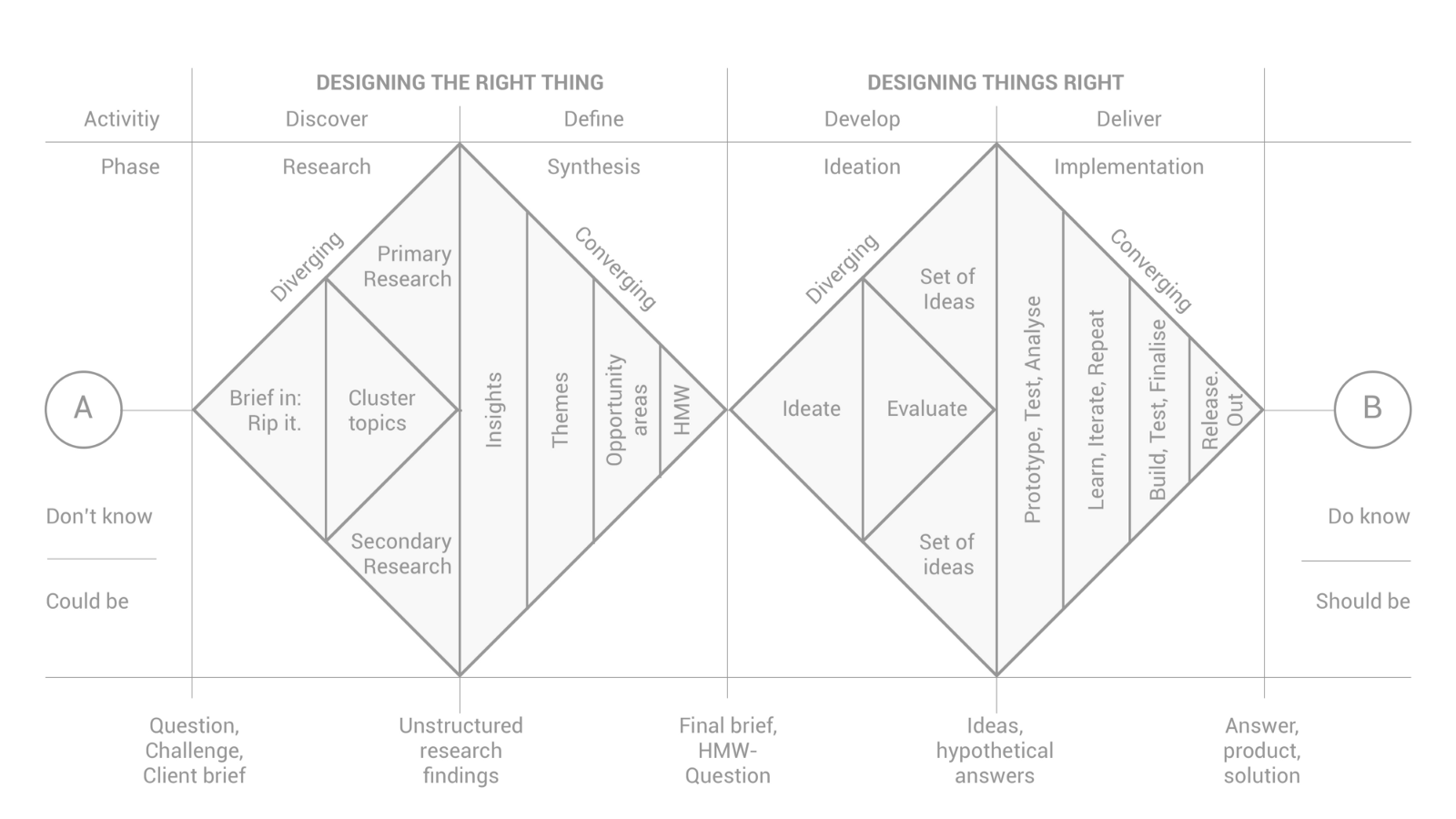 Doing the right things and doing things right: a design