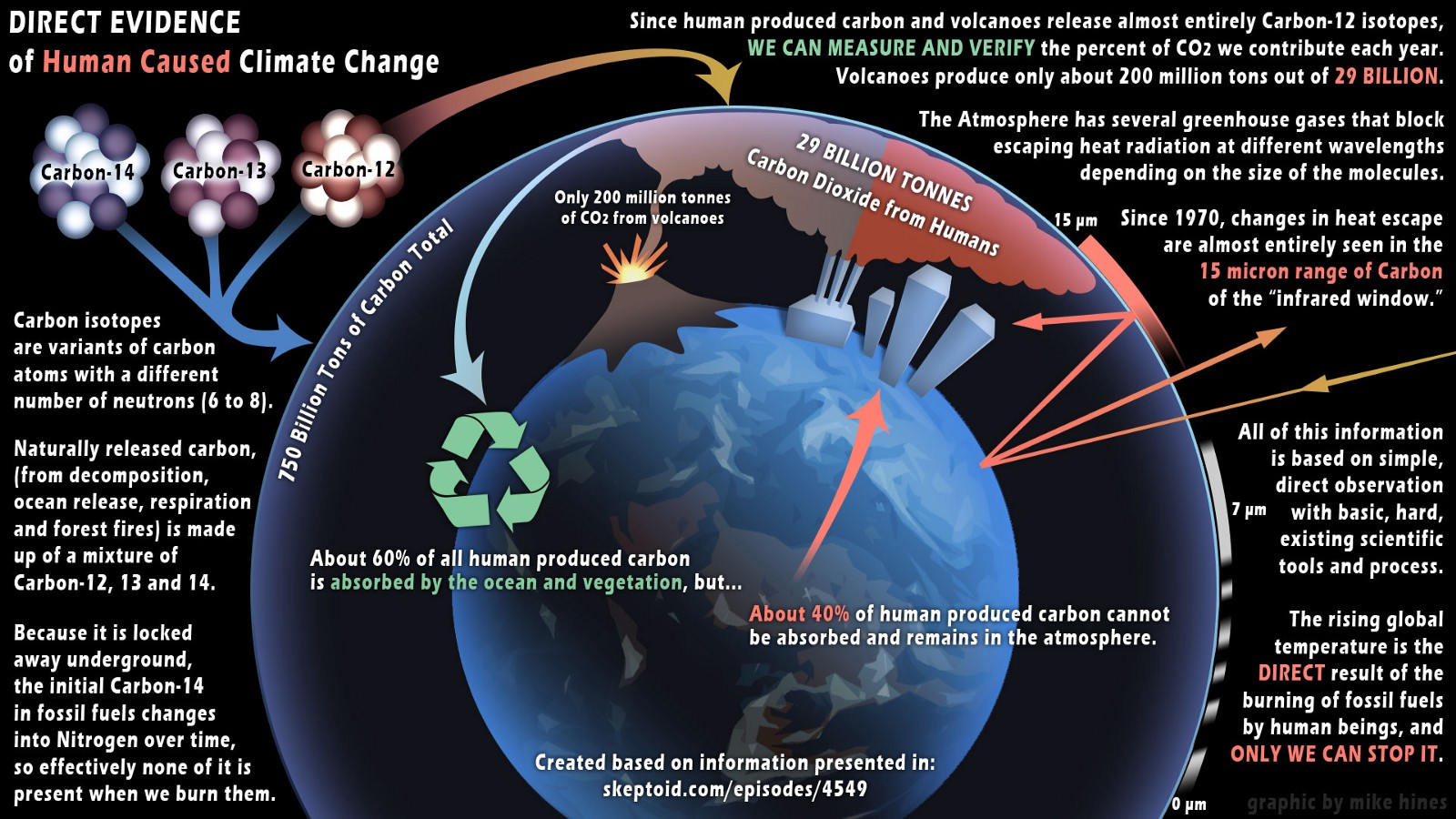 Man Made Climate Change Evidence Mike Hines Medium