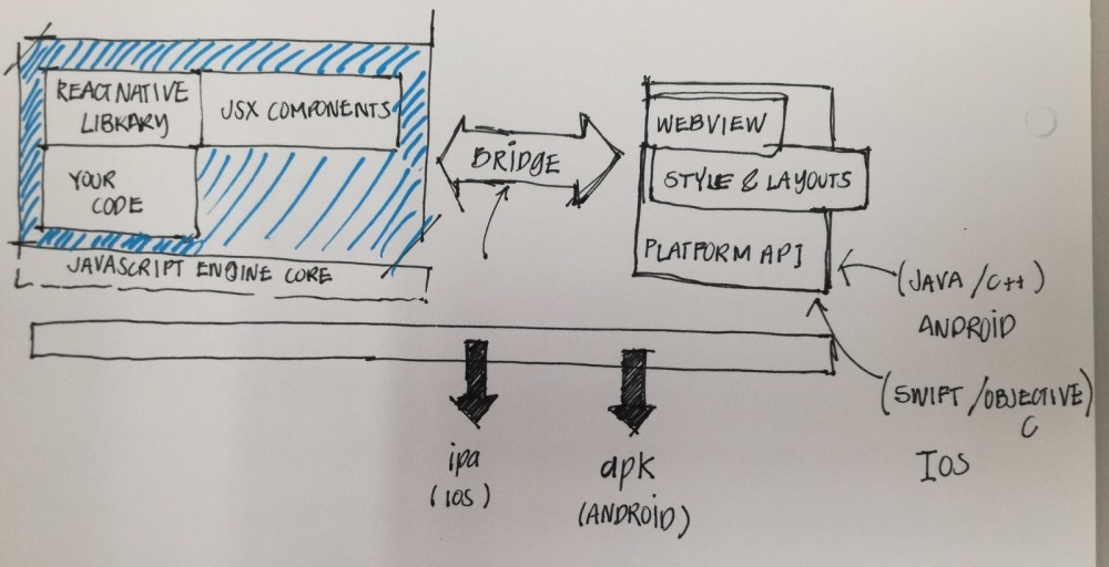 medium resolution of react native app architecture sorry for the ugly draw