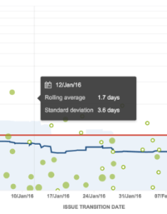 Find it via the reports tab in jira software here is an example control chart showing average cycle time of days also understanding epics  easy agile rh blog easyagile