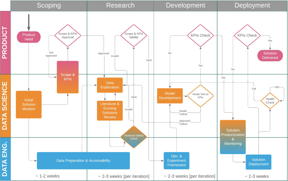 medium resolution of figure 1 data science project flow for startups