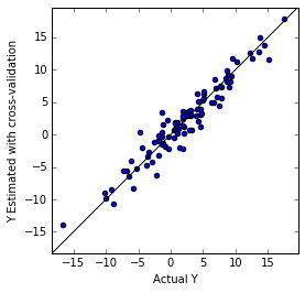 Partial Least Squares: MATLAB, R and Python codes — All