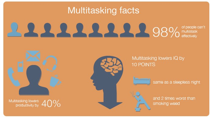Why You Shouldnt Be Proud of Multitasking  Chase Dittmer  Medium